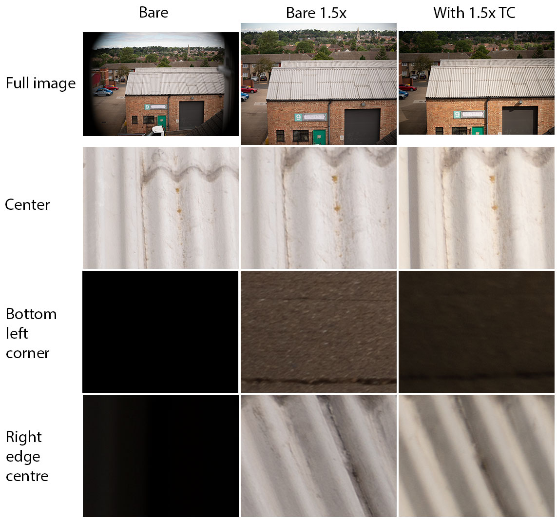 Comparison of images taken with Canon EF-S 55-250mm/4-5.6 IS STM lens at 55mm on Sony A7R II camera, with the bare lens, bare lens image enlarged by 1.5x, and with a 1.5x teleconverter